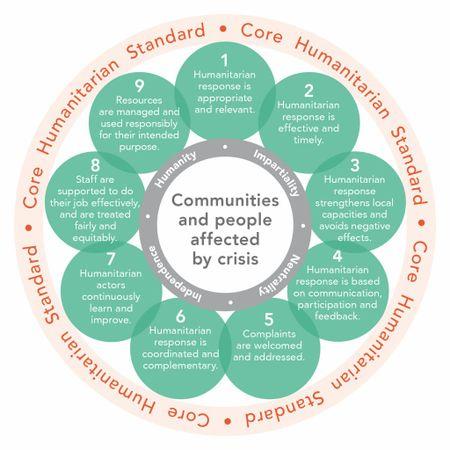 Core Humanitarian Standard